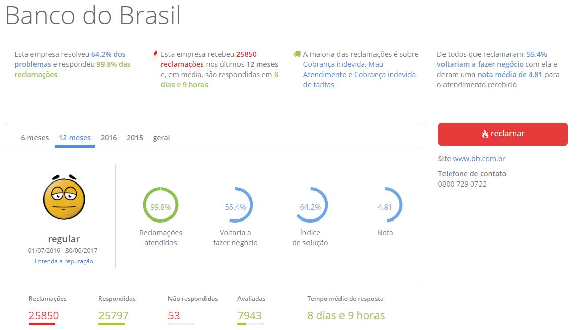 reclame aqui banco do brasil