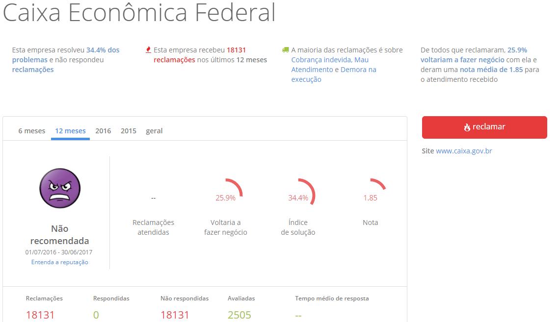 reclame aqui caixa economica federal
