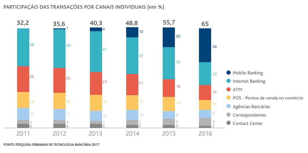 Gráfico que representa a participação das transações bancárias nos diferentes canais individuais (2011-2016)