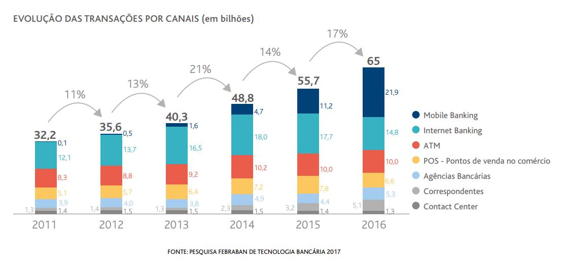Gráfico que representa a evolução das transações bancárias nos diferentes canais individuais (2011-2016)