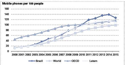 Gráfico que demonstra o crescimento do uso de mobile no Brasil, em comparação com o mundo, países da OECD e América Latina. Fonte: Banco Mundial, Pew Research (Goldman Sachs).