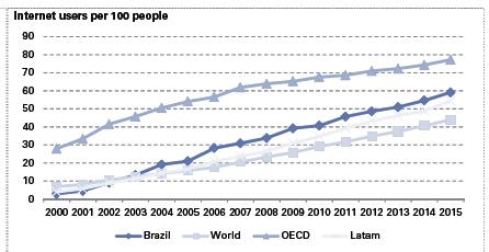 Gráfico que representa o crescimento do uso da internet no Brasil, em comparação com o mundo, países da OECD e América Latina. Fonte: Banco Mundial, Pew Research (Goldman Sachs).