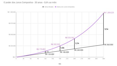 O poder dos Juros Compostos - 30 anos - 0,6% ao mês