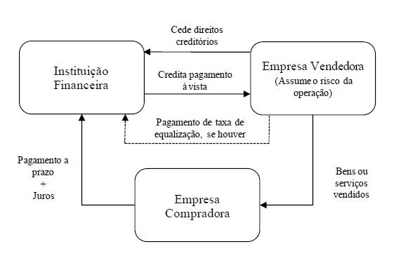 Vendor Crédito para Empresas